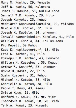 Mary M. Kaniho, 29, Kamuela Jeff W. Kanis, 56, Kalapana James K. Kanuha, 55, Kailua-Kona Serrell W.K. Kanuha, 29, Hilo Joseph Kanyoko, 25, Keaau Mechiaree Kaohunanifaumuina, 29, Volcano Nikole N.M. Kaoiwi, 32, Hilo Joseph K. Kaolulo, 34, unknown Ianuali Kaonohiokalani Koholua, 41, Hilo William K. Kapela, 44, Kailua-Kona Pio Kapeli, 50 Pahoa Kade K. Kapikaoverturf, 18, Hilo Fred K. Karben, 41, Hilo Kaikapu E.K. Karben, 43, Honokaa William K. Kassebeer, 56, Keaau Arthur S. Kassoff, 23, unknown David M. Kaste, 27, Hilo Sasha Kasterin, 31, Pahoa Michael K. Katada, 38, Hilo Gabrielle K. Katoa, 38, Hilo Keola T. Kaua, 43, Keaau Sylvia Kaua, 51, Hilo Danford K. Kauai, 61, Mt. View Theordore B. Kauai, 50, Mt. View Ty M.A. Kauai, 23, Kamuela