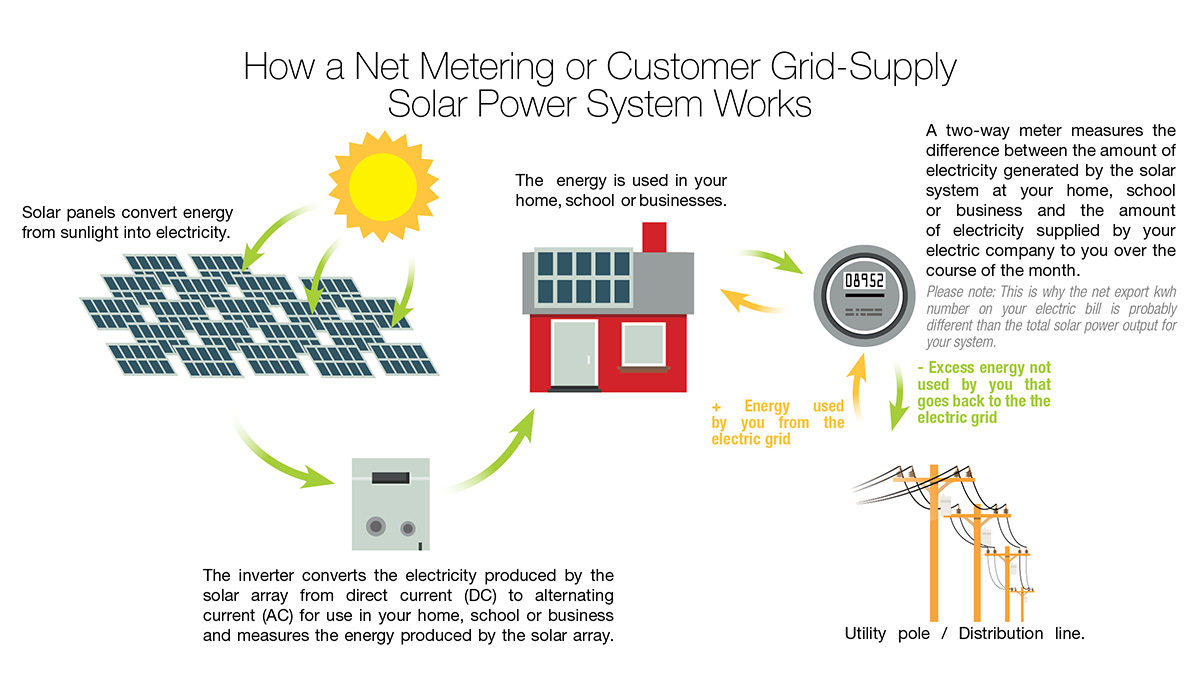hight resolution of grid supply diagram