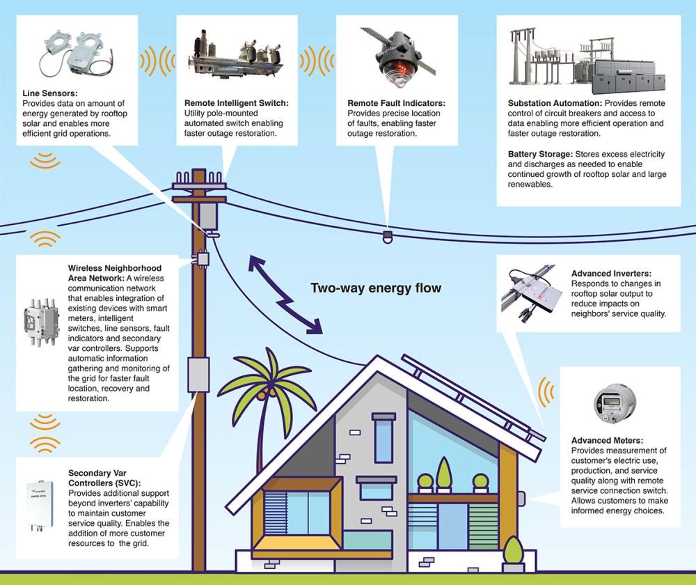 medium resolution of future state of grid modernization