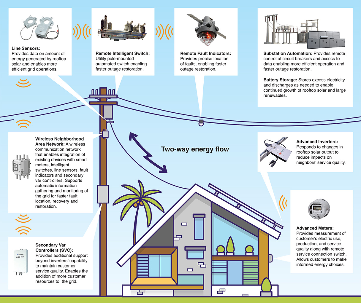 hight resolution of future state of grid modernization