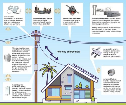 small resolution of future state of grid modernization