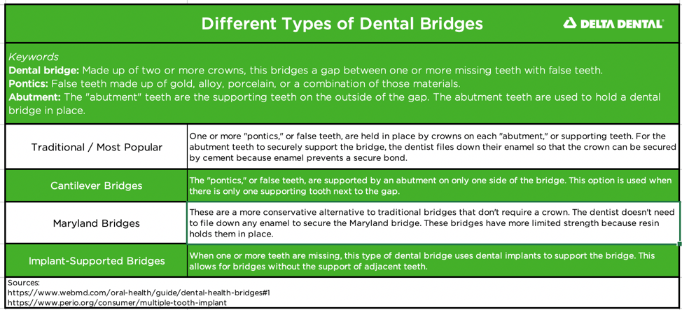 The most popular type of dental bridge uses crowns on the abutment teeth to secure the bridge in place. There are other types of bridges available including dental bridges for mouths that don't have abutment, or supporting, teeth.