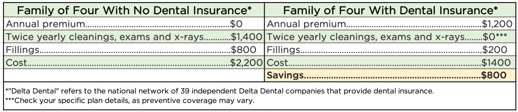 The average cost savings for a family of four with Hawaii Dental Service is about $800 a year when compared to cost without coverage.