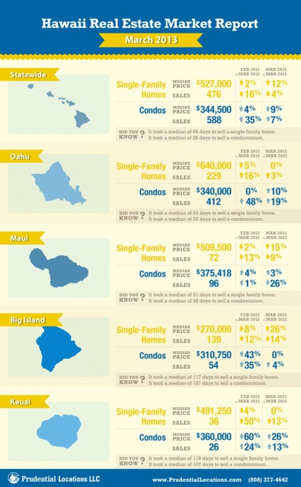 Prudential Hawaii Real Estate Report March 2013