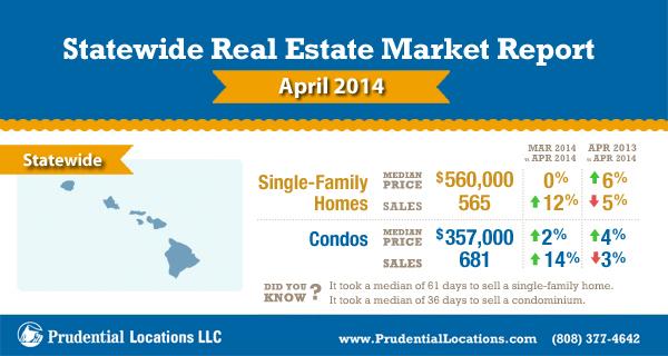 hawaii island wide real estate report april 2014 hawaii reporter