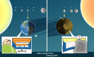 This whimsical cartoon shows the three newly discovered extrasolar planets (right) casting shadows on their host star that can been seen as eclipses, or transits, at Earth (left). Earth can be detected by the same effect, but only in the plane of Earth's orbit (the ecliptic). During the K2 mission, many of the extrasolar planets discovered by the Kepler telescope will have this lucky double cosmic alignment that would allow for mutual discovery—if there is anyone on those planets to discover Earth. The three new planets orbiting EPIC 201367065 are just out of alignment; while they are visible from Earth, our solar system is tilted just out of their view. High-resolution version. Credit: K. Teramura, UH IfA.