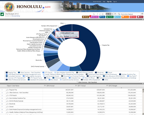 Data.Honolulu.Gov