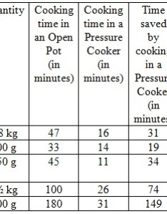 This benefit extends to other cereals pulses vegetables and meats as well also frequently asked questions rh hawkinscookers