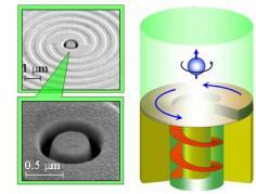 """הברגת אור לתוך חור ננומטרי בצורת """"בייגלה"""" וחריצים ספיראליים על פני שכבת זהב – בורג ננומטרי אופטי. מימין- הברגת האור לתוך החור, משמאל- תמונות מיקרוסקופ אלקטרוני של הבורג האופטי הננומטרי."""