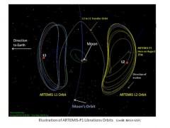 מסלולה של החללית ארטמיס P1 עד שהגיעה לנקודת L2