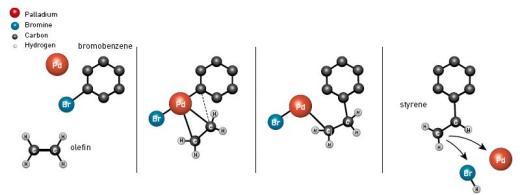 הניסוי של הק - שימוש בפלדיום כזרז ליצירת מולקולה מורכבת
