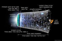 אבני דרך בהתפשטות היקום. מתוך ויקיפדיה