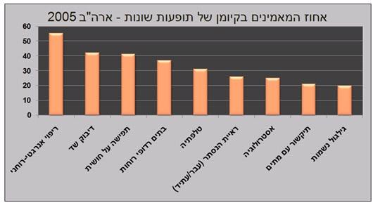 """אחוז המאמינים בקיומן של תופעות שונות בשנת 2005 בארה""""ב. איור: גלעד דיאמנט"""