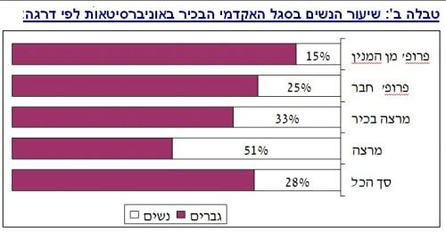 נשים באקדמיה בשנת 2013  לפי דרגה אקדמית. נתונים: האקדמיה הישראלית למדעים