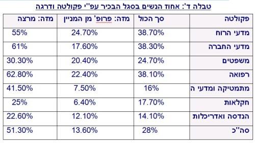 נשים באקדמיה בשנת 2013  לפי תחום אקדמי. נתונים: האקדמיה הישראלית למדעים