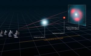 """""""תרשים זה מסביר כיצד האור מהגלקסיה המרוחקת הופרע על־ידי השפעה כבידתית של גלקסיה קרובה יותר הנמצאת בדרך, הפועלת כמו עדשה וגורמת לעצם המרוחק להיראות מטושטש אך בהיר. בתהליך זה נוצרות טבעות אור המוכרות בשם טבעות איינשטיין. ניתוח של ההפרעה חשף כמה מהגלקסיות המייצרות כוכבים בקצב גדול ובוהקות באור של 40 טריליון שמשות והיא הוגדלה באמצעות עדשת הכבידה עד פי 22. איור: אלמה (ESO/NRAO/NAOJ), L. Calçada (ESO), Y. Hezaveh et al."""