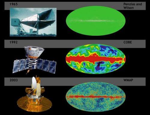 בתמונה זו רואים צילומים אמיתיים של קרינת הרקע הקוסמית כפי שהיא נמדדת בשמיים (צד ימין). למעלה רואים את הקרינה הקוסמית כפי שנקלטה בפעם הראשונה בשנת 1965, התמונה צבועה והצבעים מציינים את הטמפרטורה (או התדירות) של הקרינה. שימו לב עד כמה היא אחידה בטמפרטורה (ישנו רק צבע אחד ירוק). תמונה אמצעית - בשנת 1992 הלוויין קובי מוצא הבדלים זעירים בטמפרטורה (שש ספרות לאחר הנקודה העשרונית). בתמונה התחתונה רואים תמונה דומה בעלת רזולוציה מרחבית טובה יותר שצולמה בשנת 2003. הפס האדום באמצע אינו קשור לקרינת הרקע הקוסמית, זוהי קרינת מיקרו הנפלטת ממישור הגלקסיה שלנו