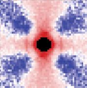 מיתאמי מהירויות התנועה של טיפות מים במערכת דו-ממדית. סימון אדום מייצג זוגות טיפות בעלות מיתאם חיובי, וסימון כחול מייצג זוגות טיפות בעלות מיתאם שלילי