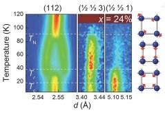 תמונה של התאבכות נויטרונים המראה את תוצאות הפיזור מדוגמה של באריום-ברזל-ארסניד הכוללת בתוכה יוני נתרן הצמודים ל-24% מאתרי הבאריום. סימטריה מסדר 2 מתקיימת מתחת לטמפרטורה של 90K אולם סימטריה מסדר 4 חוזרת בטמפרטורה מתחת ל-K40. המבנים האטומיים והמגנטיים המתקבלים מוצגים בצדו הימני של האיור, כאשר העיגולים הכחולים מייצגים אטומי ברזל, והחיצים האדומים מייצגים את כיוון התנע המגנטי שלהם. [באדיבות Jared Allred / Argonne National Laboratory].