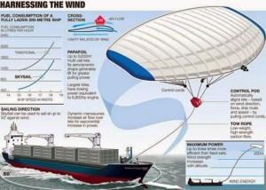"""ספינה מודרנית המונעות ע""""י מפרש-עפיפוני"""