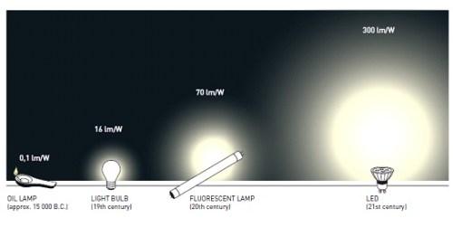 האבולוציה של הנורות. מתוך אתר פרס נובל