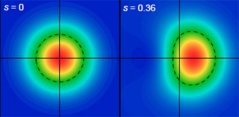 """התרשים השמאלי מייצג פעילות אלקטרומגנטית עם אור בדרגה הנמוכה ביותר האפשרית לפי חוקי הפיזיקה הקלאסית. מימין, חלק מהשדה האלקטרומגנטי הוקטן עוד יותר. המחיר הוא חוסר יכולת למדוד את קרן האור. אפקט זה מכונה """"סחיטה"""" (כמו שסוחטים מיץ מתפוז) בשל הצורה האליפטית שהוא יוצר. איור: Mete Atature, אוניברסיטת קיימברידג'."""