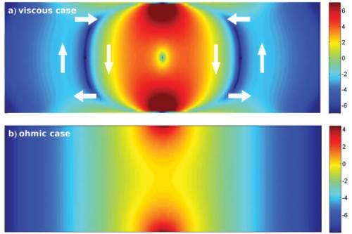 למעלה: זרם חשמלי, המתנהג כמו נוזל, יוצר מערבולות (החיצים הלבנים) שחלקיקיהן מפיקות חום (באדום ובכתום). למטה: כאשר פועל הזרם על פי חוק אוהם, נוצר החום רק סביב שתי האלקטרודות שביניהן זורם הזרם (באדום ובכתום)