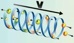 אלקטרונים מוזרמים דרך מולקולה ביולוגית כיראלית. אלקטרונים בעלי ספין מסויים מצליחים לעבור, ואילו אלקטרונים בעלי ספין הפוך נחסמים. מקור: מכון ויצמן.