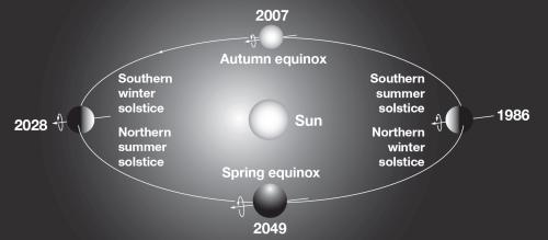 """תרשים של מסלולו הייחודי של אורנוס סביב השמש. עקב נטיית ציר הסיבוב הגבוהה שלו - כ-98 מעלות, הקטבים שלו מכוונים בכיוון מישור המילקה - המישור שבו כדור הארץ ושאר הגופים במערכת השמש מקיפים את השמש. מקור: נאס""""א."""
