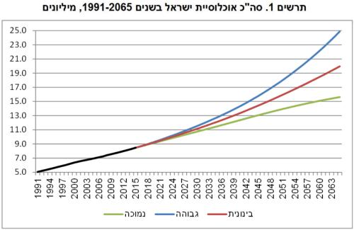 """תרשים 1 - סה""""כ אוכלוסיית ישראל בשנים 2065-1991, לפי 3 החלופות, מיליונים. מקור: הלמ""""ס."""
