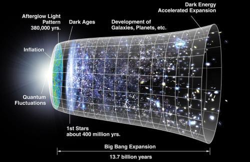 תרשים של התפתחות והתרחבות היקום, כשהאינפלציה הקוסמית נראית ממש בתחילתו. האם תיאוריית האינפלציה הקוסמית, המנסה להסביר את תכונות היקום שלנו, שגויה? מקור: rNASA/WMAP Science Team.