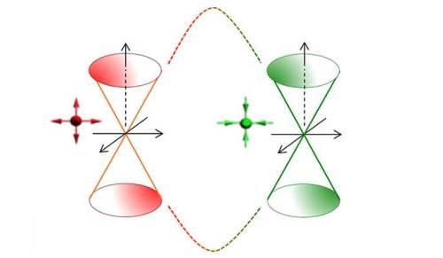 """כמו שעון חול: יחס אנרגיה-תנע ב""""מתכת למחצה של וייל NbP"""" – הצומת של כל שעון חול הוא מונופול מגנטי במרחב התנע, לאיזורים האדומים והירוקים יש מטענים הפוכים – פלוס ומינוס בהתאמה. פיסיקה של חלקיקים מוזרים. מקור: מגזין מכון ויצמן."""
