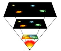 אנרגיה אפלה היא הכינוי שהעניקו מדענים לתופעה שגורמת להאצה בהתפשטות היקום. יש שלוש השערות שונות על אודות טבעה של האנרגיה האפלה: ייתכן שהיא אנרגיה קבועה שנובעת מן המרחב הריק עצמו (השערת הקבוע הקוסמולוגי), או שהיא אנרגיה משתנה שמקורה בשדה יסודי המצוי במרחב כולו. אבל גם ייתכן שהאנרגיה האפלה אינה קיימת כלל ושהסיבה להאצת התפשטות היקום היא שכוח הכבידה מתנהג בדרך אחרת ממה שהתיאוריות שלנו אומרות כשמדובר על טווחים בקנה מידה קוסמי. איור: Ævar Arnfjörð Bjarmason, Wikimedia.
