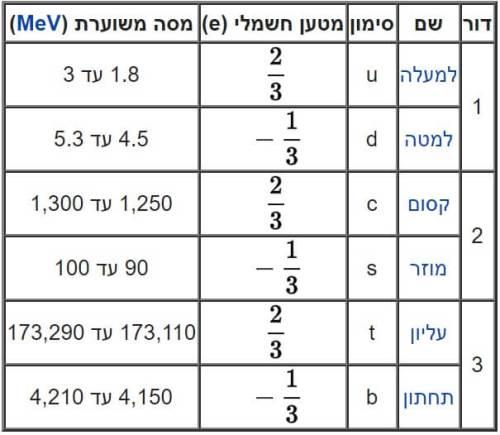 טבלת ששת סוגי הקווארקים. מתוך ויקיפדיה