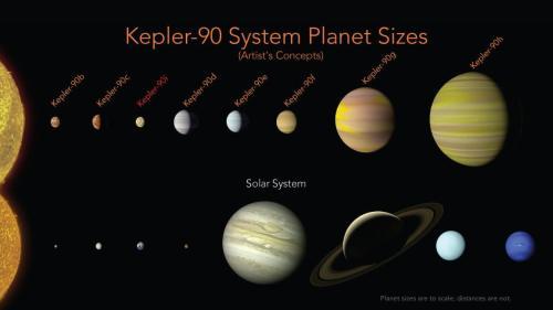 """השוואה בין מערכת קפלר 90 לבין מערכת השמש. כוכב הלכת קפלר-90i מסומן באדום. איור נאס""""א - מתוך ויקיפדיה"""