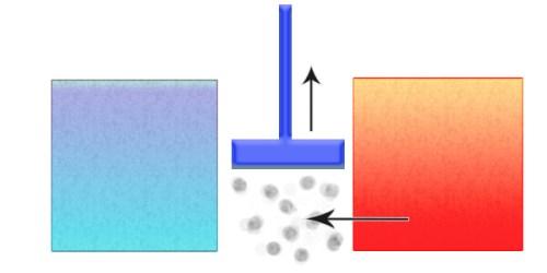 """מנוע החום של קרנו בנוי, עקרונית, ממה שאפשר לתאר כ""""אמבט"""" חום, אמבט קר, """"נוזל עבודה"""" (שעשוי להיות, למשל, רסס של דלק שנשרף), ובוכנה אשר מוליכה את האנרגיה החוצה. מקור: מגזין מכון ויצמן."""