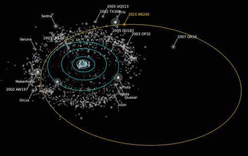 מועמד למעמד כוכב לכת ננסי 2015 RR245 נמצא במסלול מרוחק למדי, אך הוא אחד מכוכבי הלכת הננסיים המעטים שניתן לערוך בו ביקור באמצעות החללית ניו הוריזונס. . Alex Parker/OSSOS, CC BY-SA