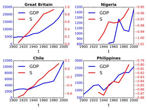 איור: כיצד החילוניות (קו אדום) והפיתוח הכלכלי (קו כחול) השתנו במהלך המאה ה-20 בבריטניה, ניגריה, צ'ילה והפיליפינים. ראק, בנטלי ולוסון.  באדיבות המחבר
