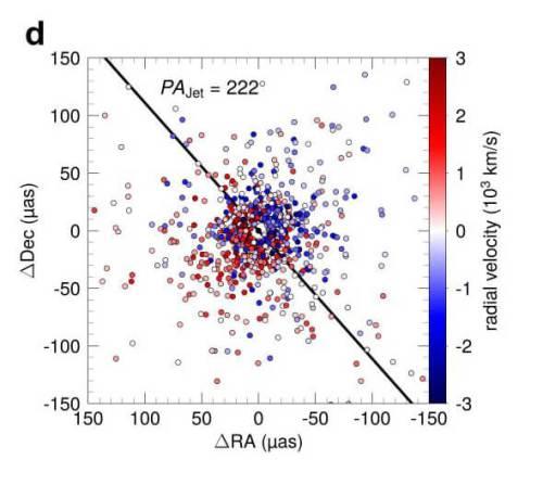 חומר הנזרק לתוך החור השחור שמרכז הגלקסיה 3C273 - שהיא קוואזר פעיל. איור: באדיבות פרופ' חגי נצר