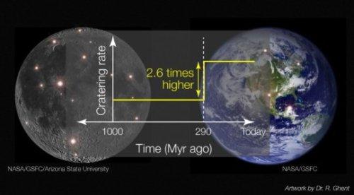 מספר פגיעות האסטרואידים בכדור הארץ ובירח גדל פי 3 החל מלפני 290 מיליון שנה. Credit: Data from NASA GSFC / LRO / Arizona State University; Artwork by Rebecca Ghent