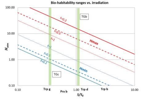 הסיכוי לחיים על כוכבי הלכת שהתגלו סביב הכוכב טיגרדן, לפי תרחישים שונים של יכולת הסעת החום באטמוספירות שלהם. איור: עמרי ונדל ולב טל-אור