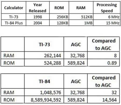 השוואה בין עוצמתו של מחשב אפולו לאייפון (בטבלה העליונה) ולמחשבונים של טקסס אינסטרומנטס משנת 1998 ומשנת 2004. באדיבות החוקר
