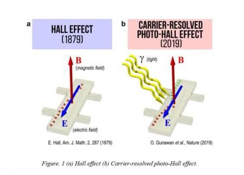 """הוולטז', המוכר בשם Hall Voltage, מסיר את המסתורין ממידע חיוני לגבי נושאי המטען במוליך למחצה, לרבות האם הם אלקטרונים שליליים או חיוביים או חלקיקים למחצה הקרויים """"חורים"""", מהירות תנועתם בשדה חשמלי או ה""""ניידות שלהם (µ) וצפיפותם (n) במוליך למחצה. איור IBM Reaserch"""