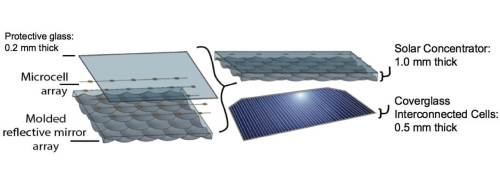 ציור סכמטי של שכבות האב-טיפוס, המורכב ממיקרו-תאי שמש, מרכז אור שמש רפלקטיבי יצוק וזכוכית הגנה דקה.