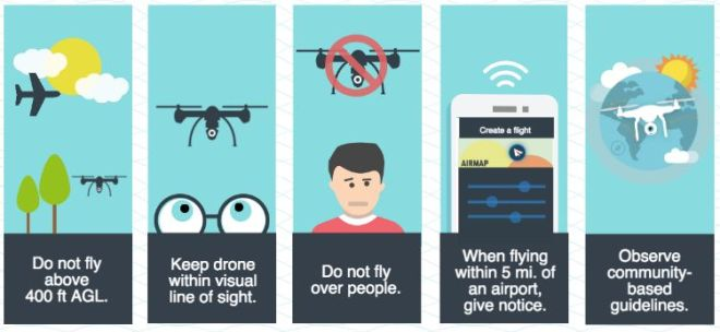 Image Result For Where Do Drone Pilots Operate From
