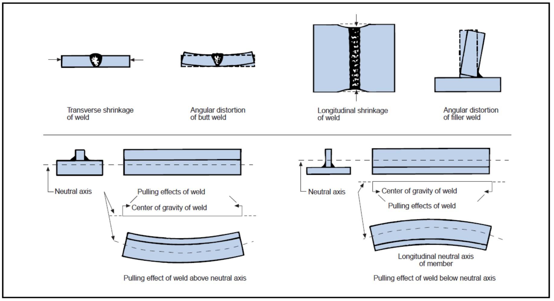 welding defects rh haynesintl com types of welding defects with diagram welding defects in piping with [ 1836 x 1000 Pixel ]