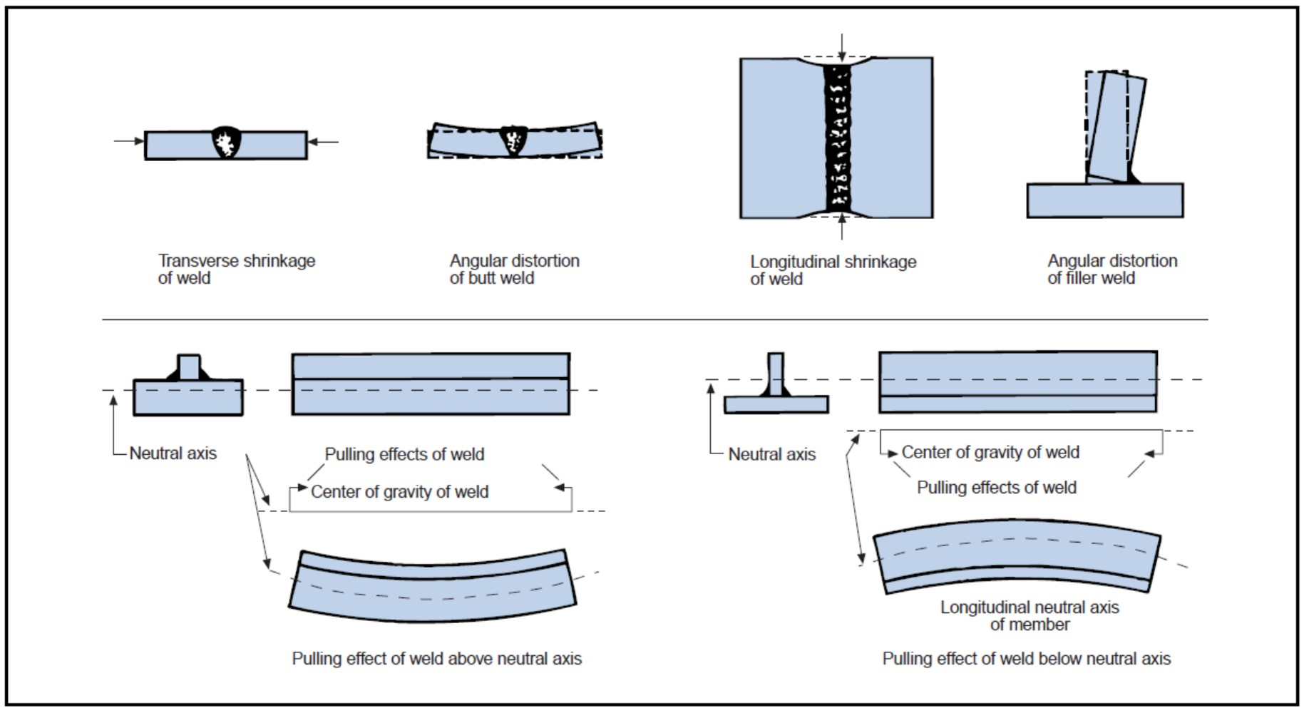 3 types of faults diagram time clock wiring welding defects