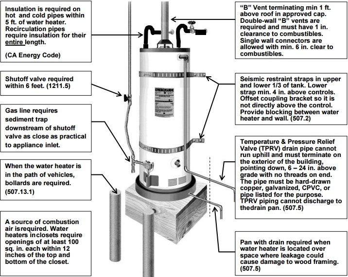 gas water heater installation requirements