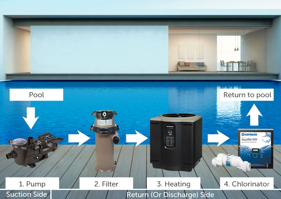 swimming pool filter system diagram circuit maker how a works   maintenance support - hayward products