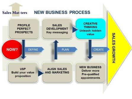Sales Matters Business Process©